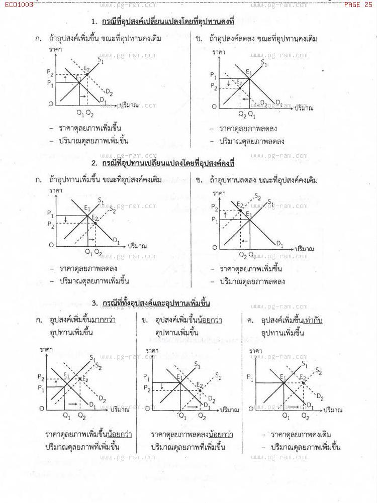 ECO1003 เศรษฐศาสตร์ทั่วไป หน้าที่ 25