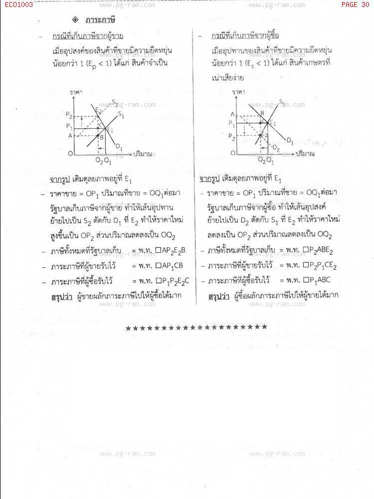 ECO1003 เศรษฐศาสตร์ทั่วไป หน้าที่ 30