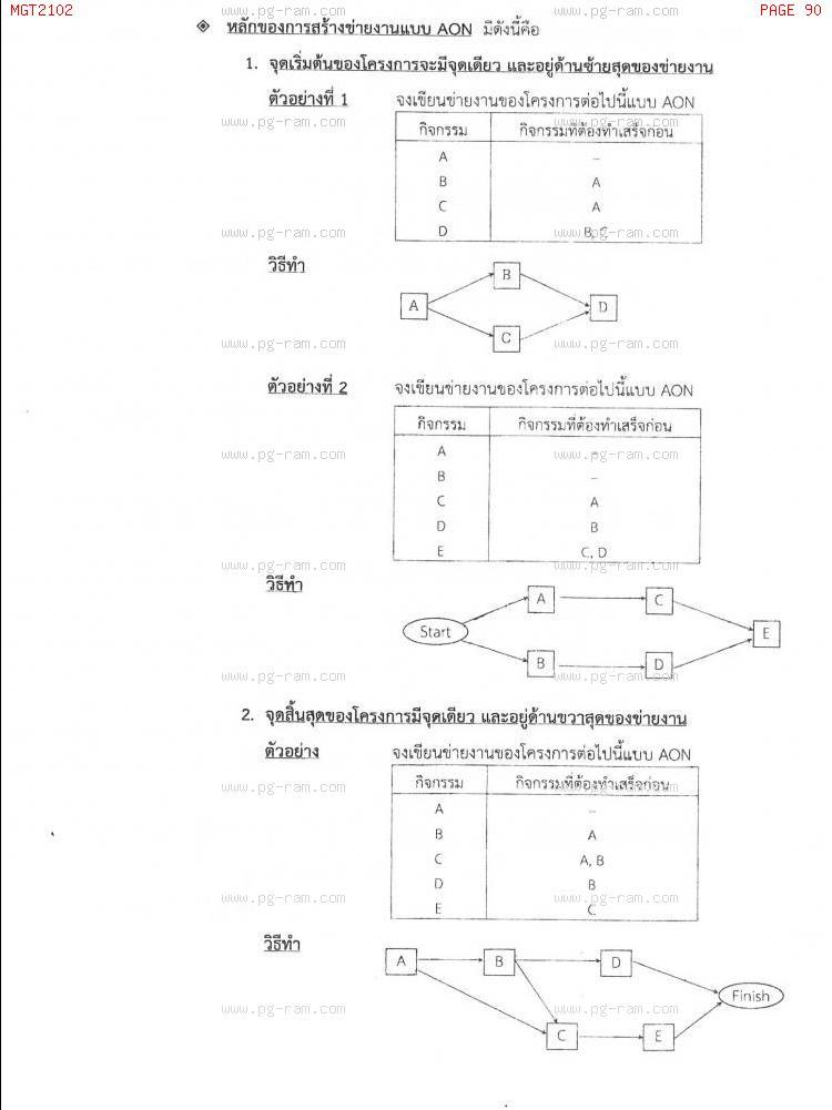 MGT2102 หลักการจัดการดำเนินงานและโซ่อุปทาน หน้าที่ 90